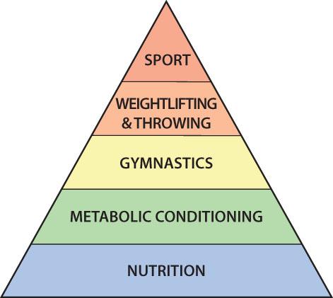 fitness-pyramid